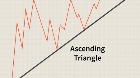 Guía para intercambiar el patrón de triángulos en IQ Option